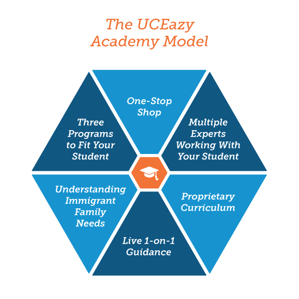 UCEasy_AcademyModel